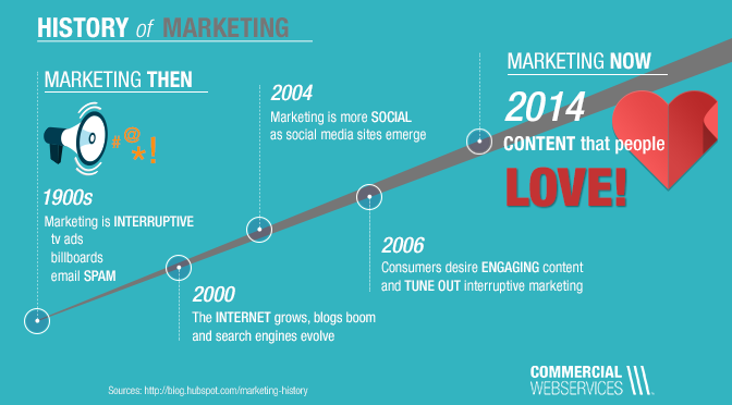 History of Marketing Timeline